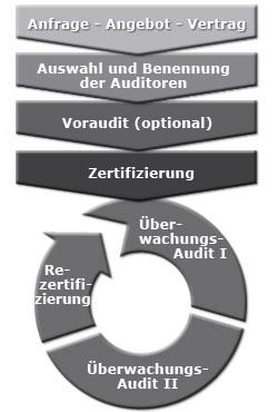 zertifizierungsablauf[1]